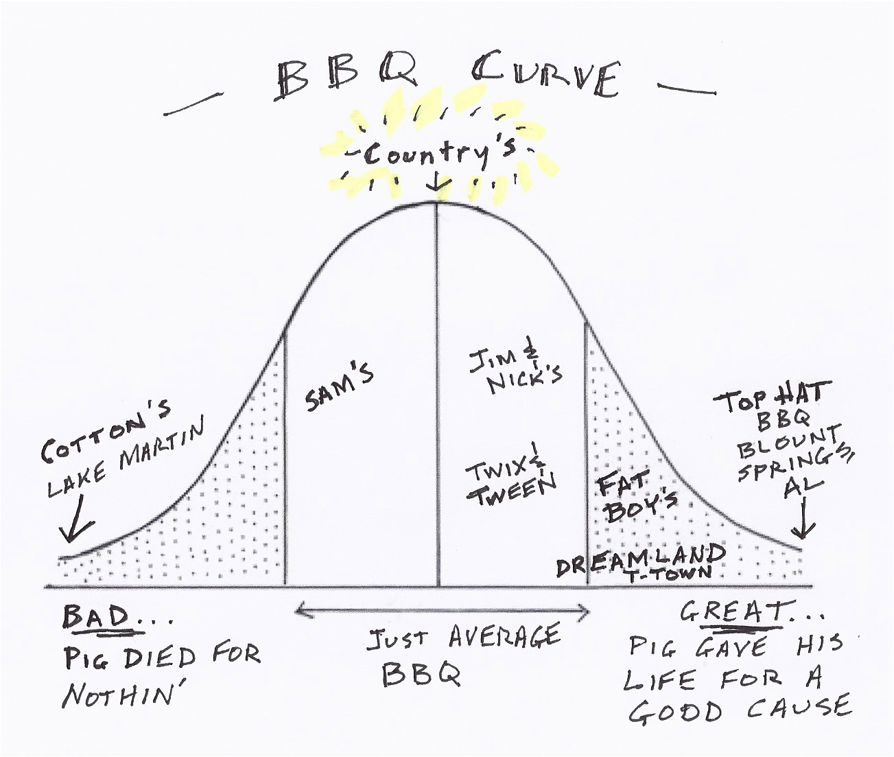 Barbecues quote #1