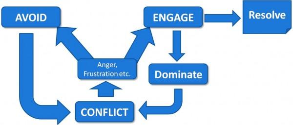 Conflict quote #6
