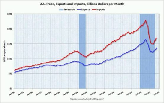Trade Deficit quote #2