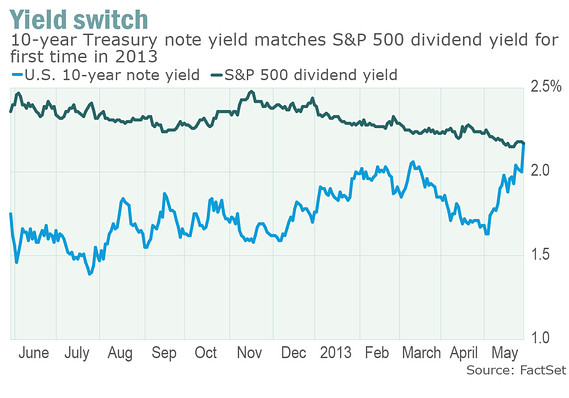 Yield quote #1