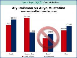 Aly Raisman's quote