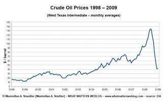 Crude Oil quote #2