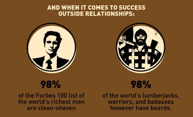 Beard quote #2