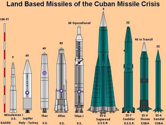 Cuban Missile Crisis quote #1