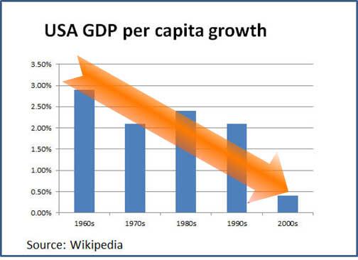 Economic Change quote #2