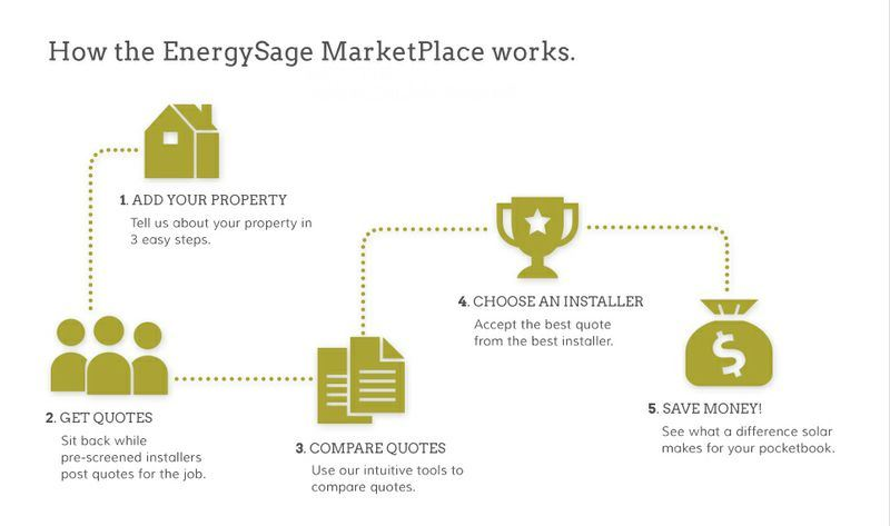 Energy Bill quote #1