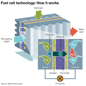 Fuel Cell quote #1