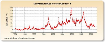 Gasoline Prices quote #2