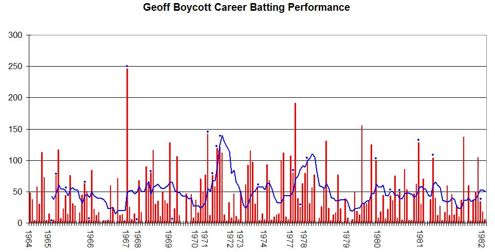Geoffrey Boycott's quote #2