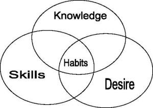 Habit quote #2