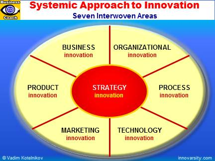 Innovations quote #2