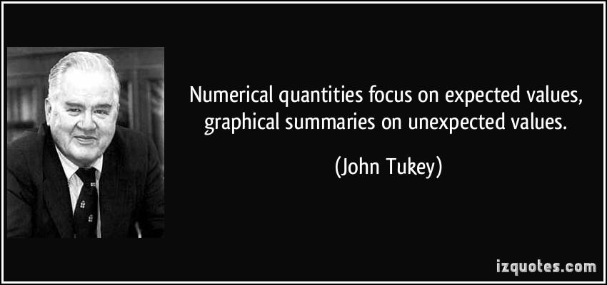 John Tukey's quote #1
