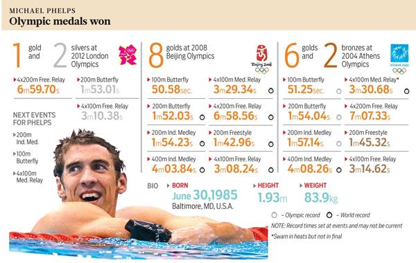 Michael Phelps's quote #2