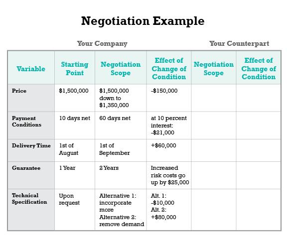 Negotiating quote #2