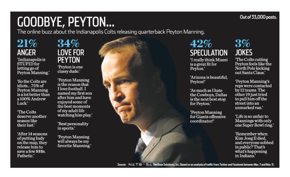 Peyton Manning's quote #5