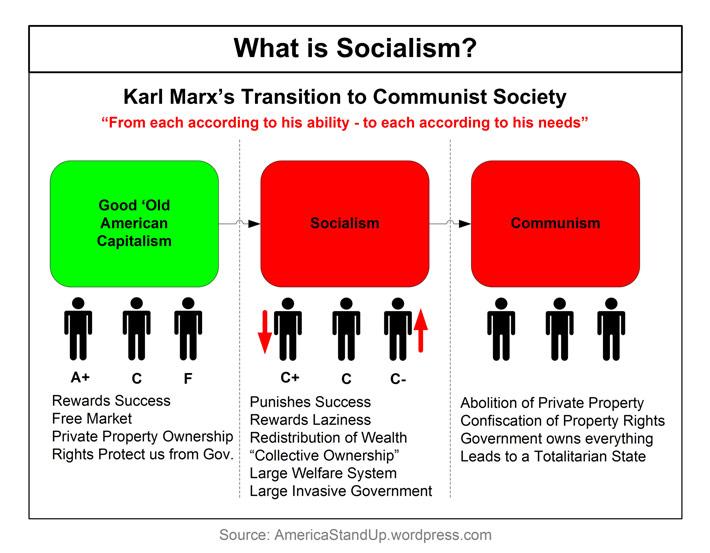 Socialist quote #2