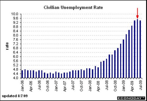 Unemployment Rate quote #2