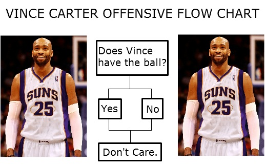 Vince Carter's quote #3