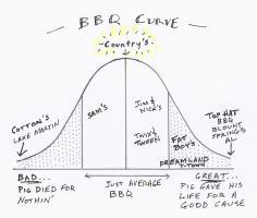 Barbecue quote #1