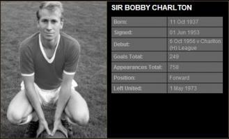 Bobby Charlton's quote #1