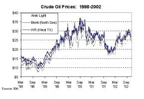 Crude Oil quote #2