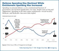 Federal Spending quote #2